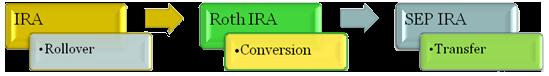 ira flow chart